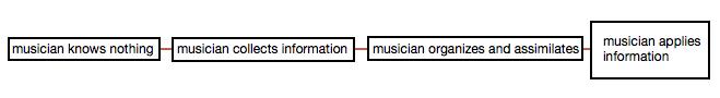 musician-development